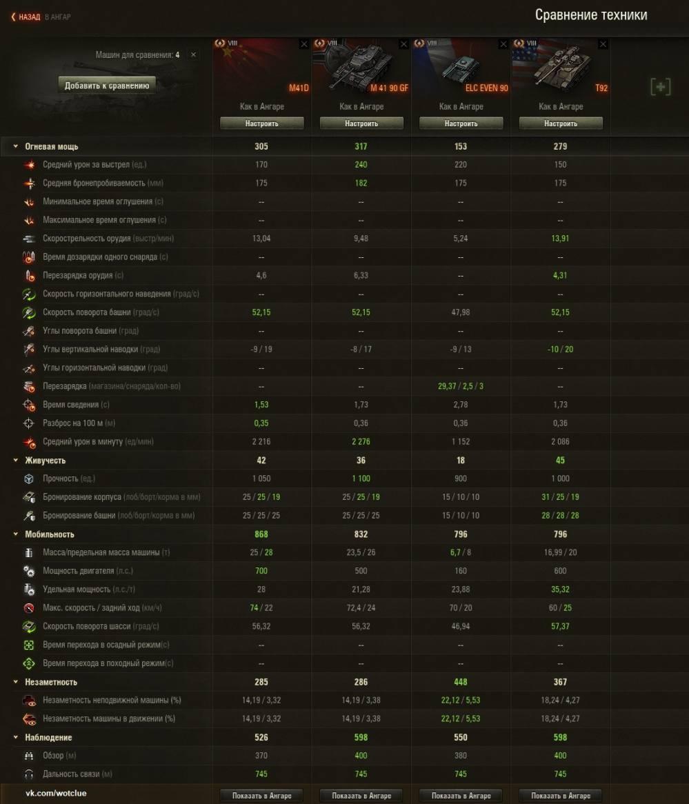 Сравнение китайского танкаM41D Бульдог с другими легкими премиум танками 8 уровня.
