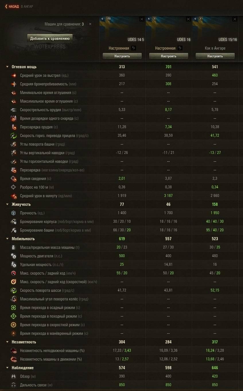 Сравнение танковUDES 14 Alt 5 с UDES 16 и UDES 15/16