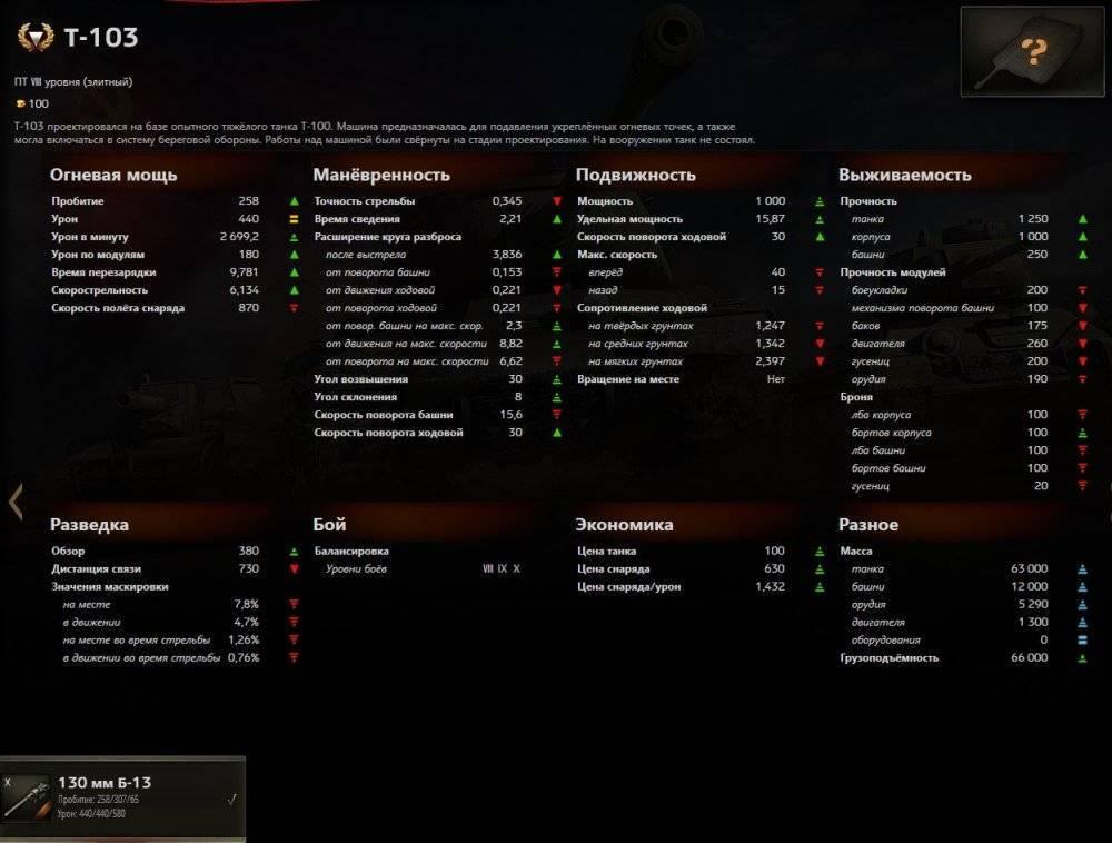 Тактико-технические характеристики Т-103